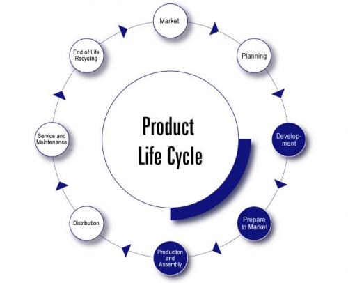 management and product life cycle The product life cycle a new product progresses through a sequence of stages from introduction to growth, maturity, and decline this sequence is known as the product life cycle and is associated with changes in the marketing situation, thus impacting the marketing strategy and the marketing mix.